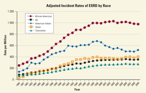Adjstd_Incident_Rates_ESRD_Race