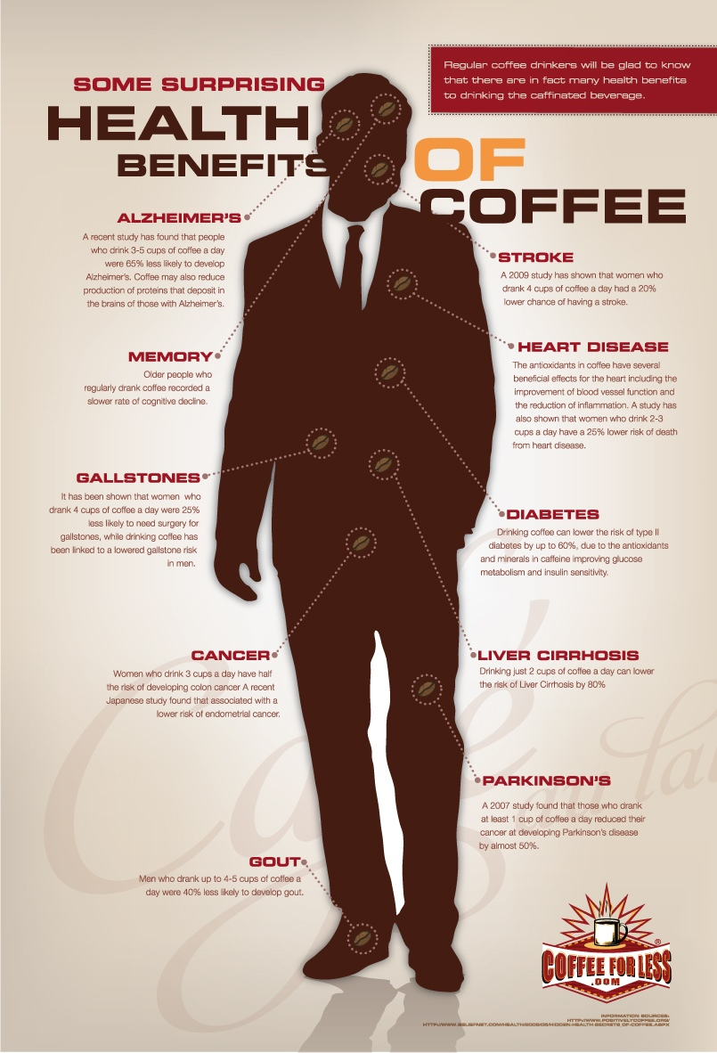 Some-surprising-health-benefits-of-COFFEE